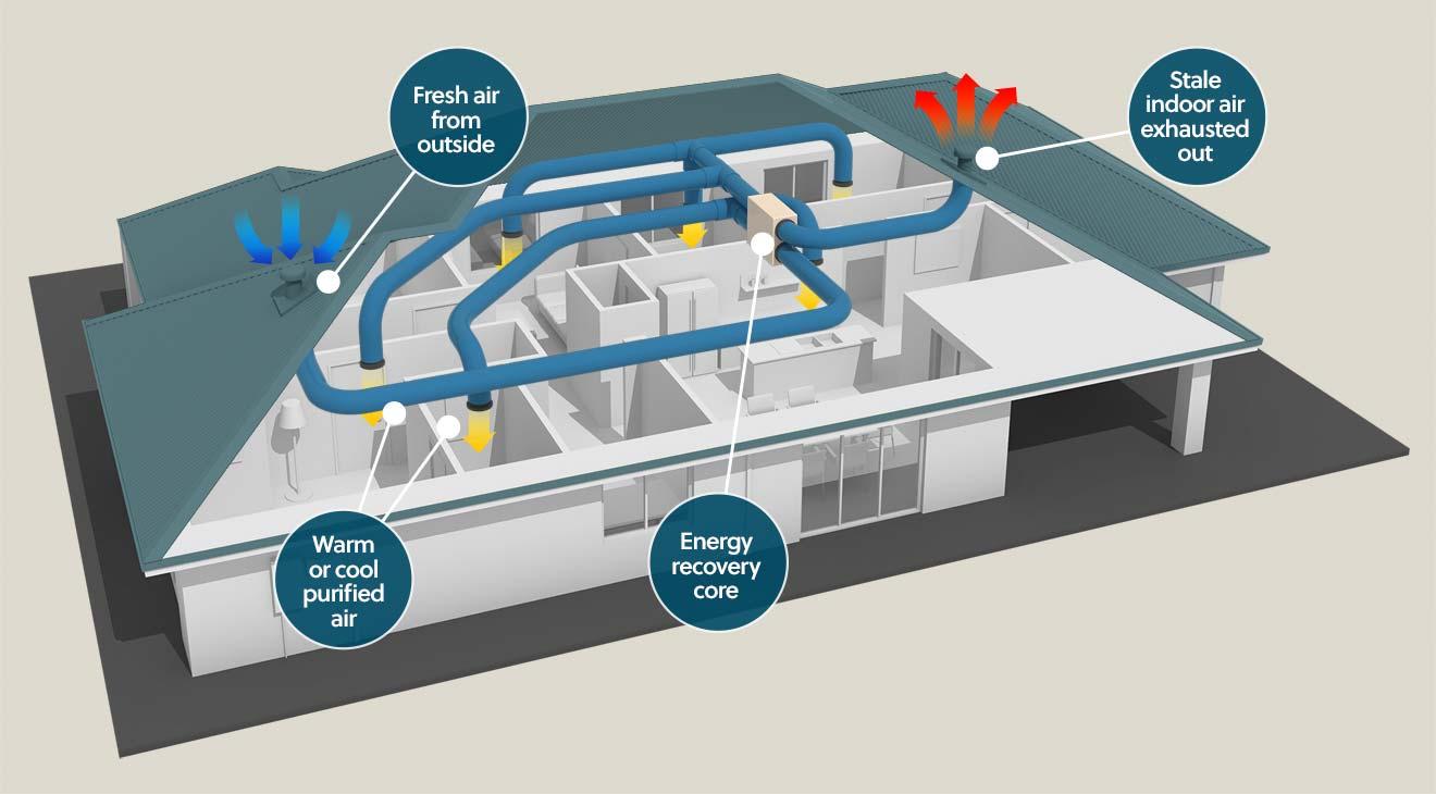 energy recovery ventilation, energy recovery ventilator